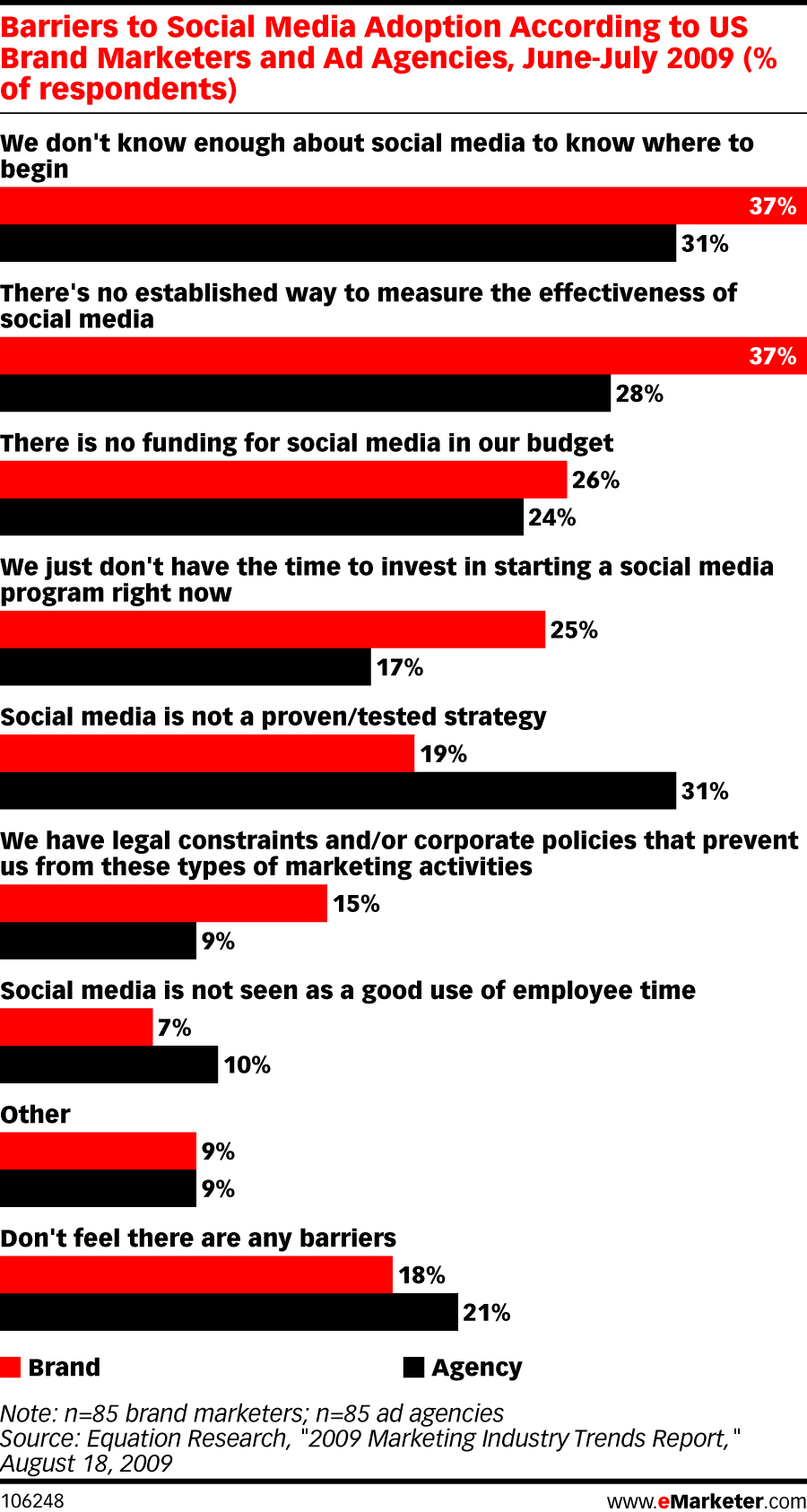 Barriers to Social Media Adoption